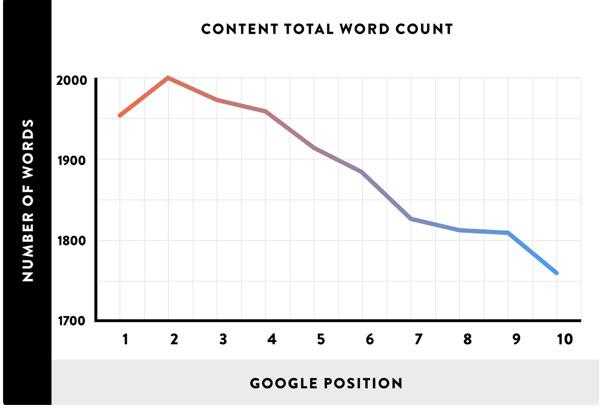 تعداد کلمات وب سایت های دارای جایگاه در گوگل