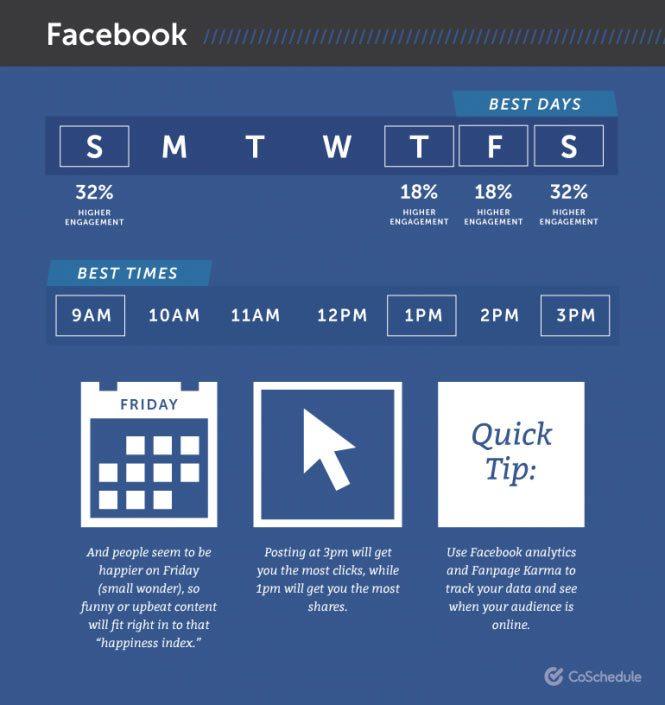 بهترین زمان پست گذاشتن در فیسبوک