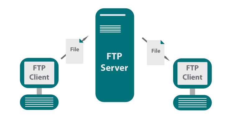 آموزش استفاده از نرم افزارهای Smart FTP و Filezilla برای اتصال به هاست