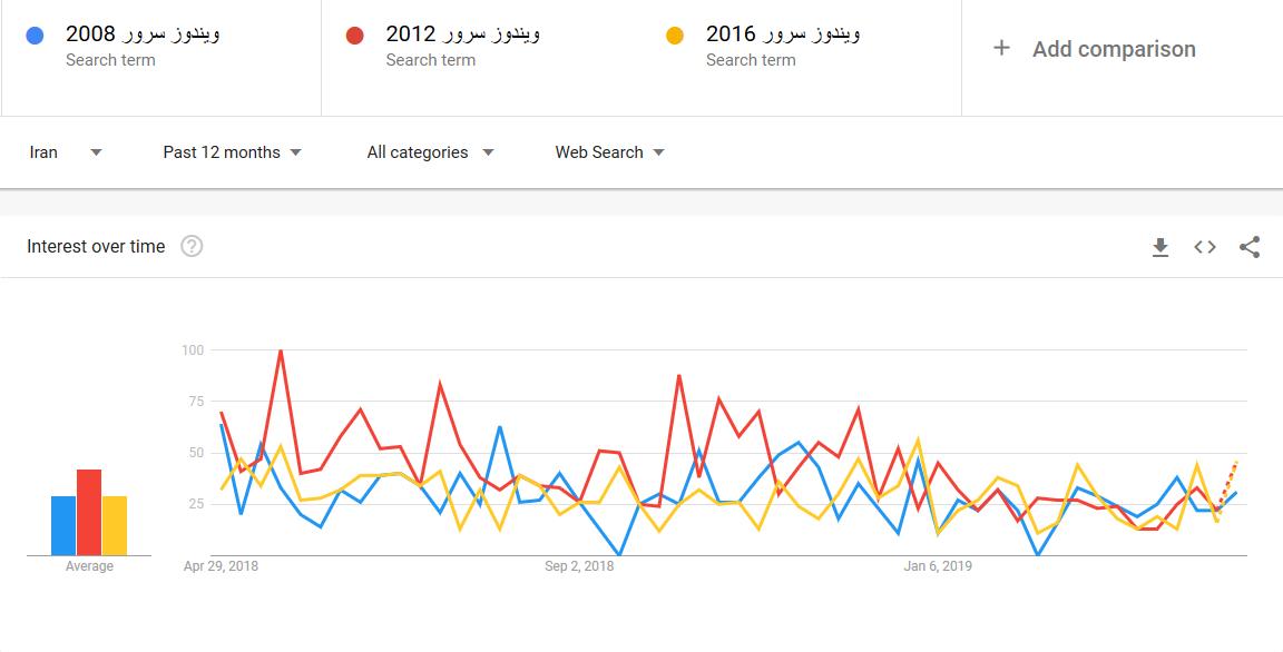 گوگل ترندز - ویندوز سرور